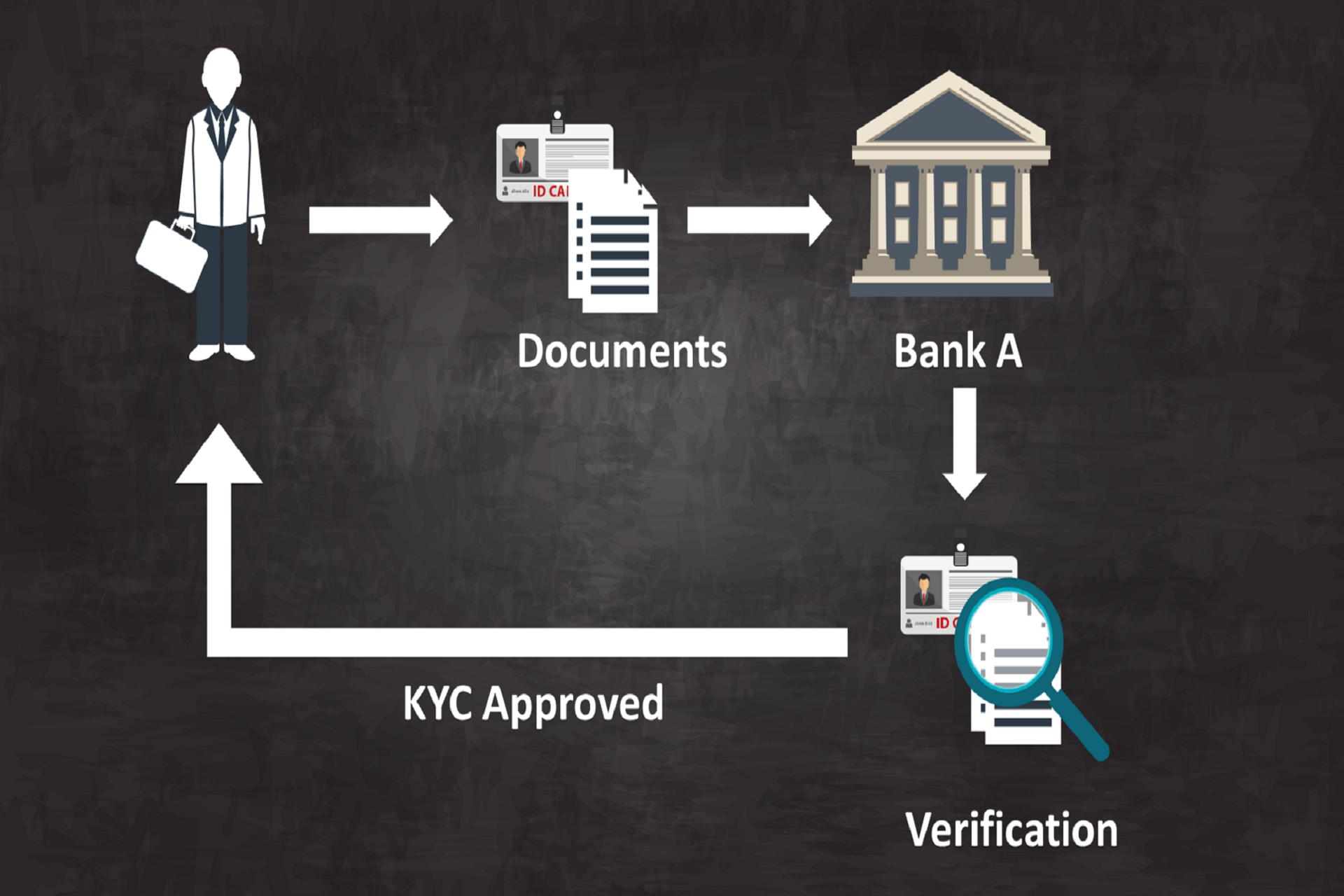 Know About The KYC Process And Other Stuff!